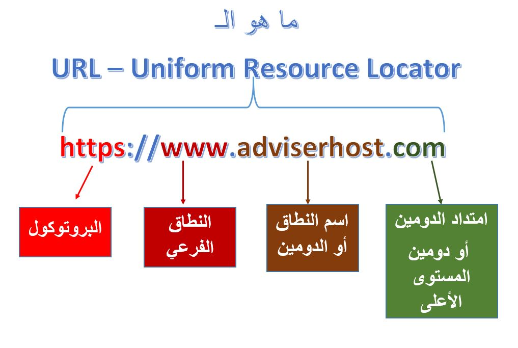 Uniform Resource Locator - URL